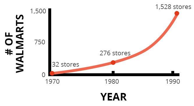 walmart growth 1970-1990